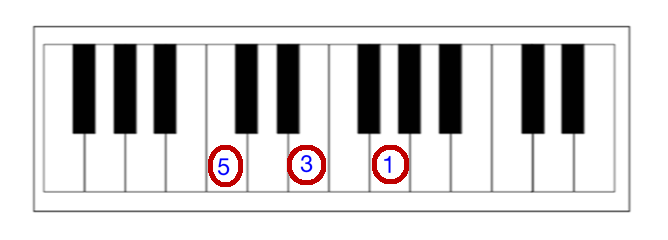 how to play left hand notes even if the sheet music does