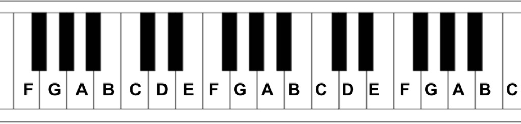 Do you know the names of the notes on the piano? – Play Jewish Music
