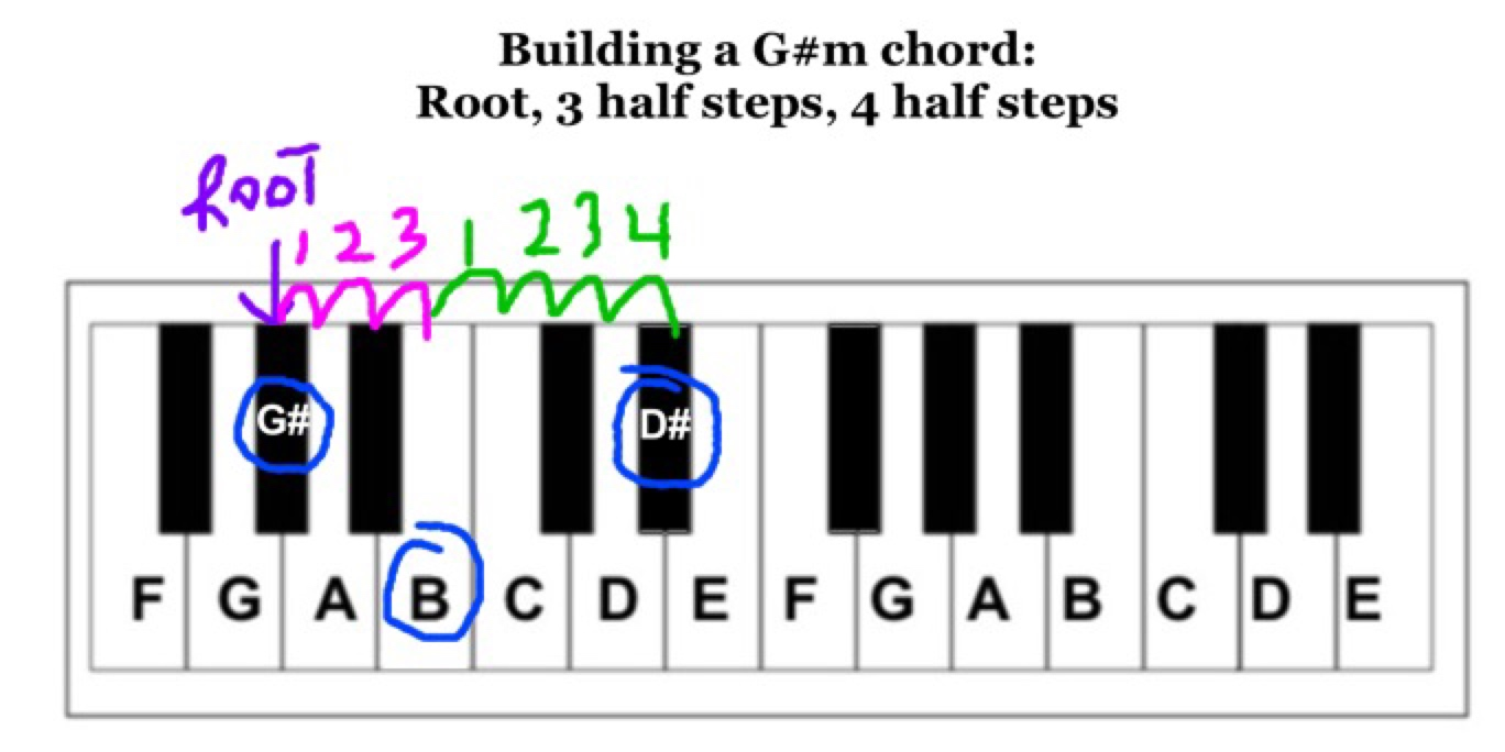 3 steps to any major or minor chord play jewish music g sharp minor chord rootg sharp 3 half steps b hexwebz Gallery