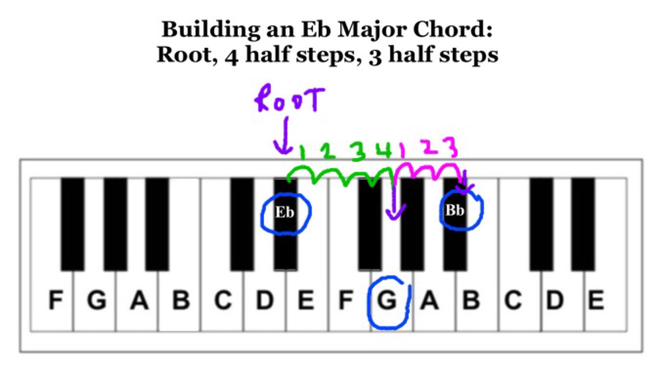 How to build an Eb major chord from the formula root (Eb), 4 half steps (G), 3 half steps (Bb)