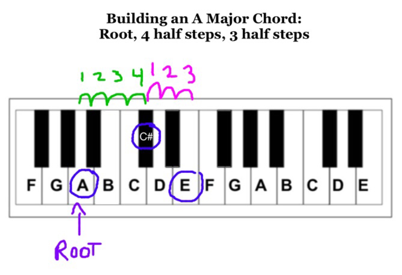 3 steps to any major or minor chord play jewish music building an a major chord root a 4 half steps c hexwebz Image collections