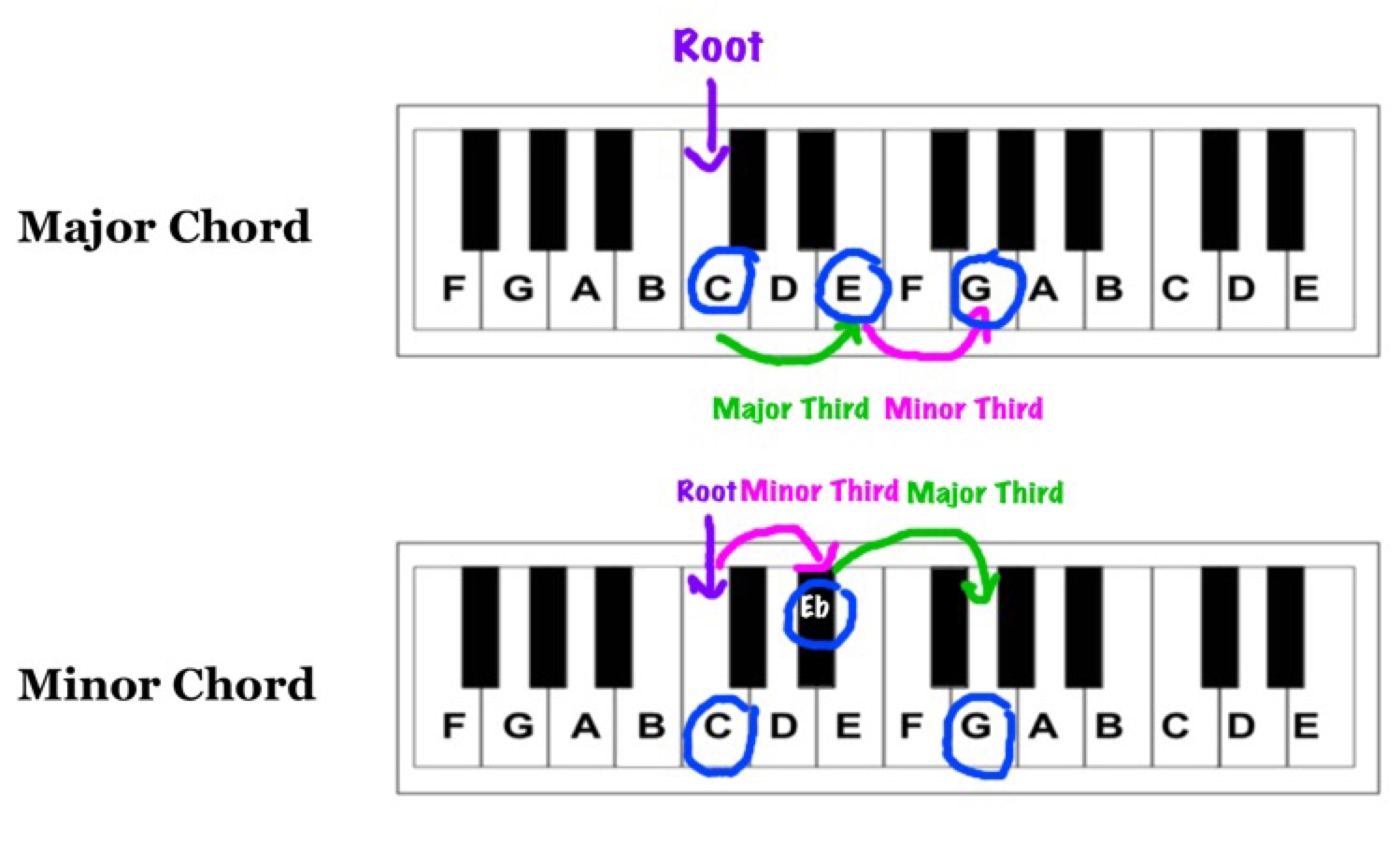 major chord vs minor chord: just switch the order of the 3 half steps and the 4 half steps
