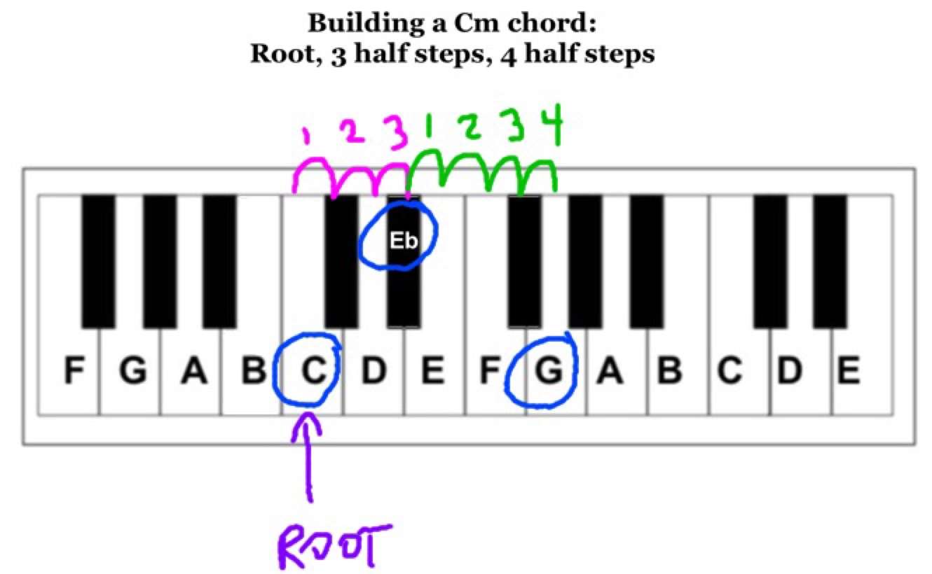 3 Steps To Any Major Or Minor Chord Play Jewish Music