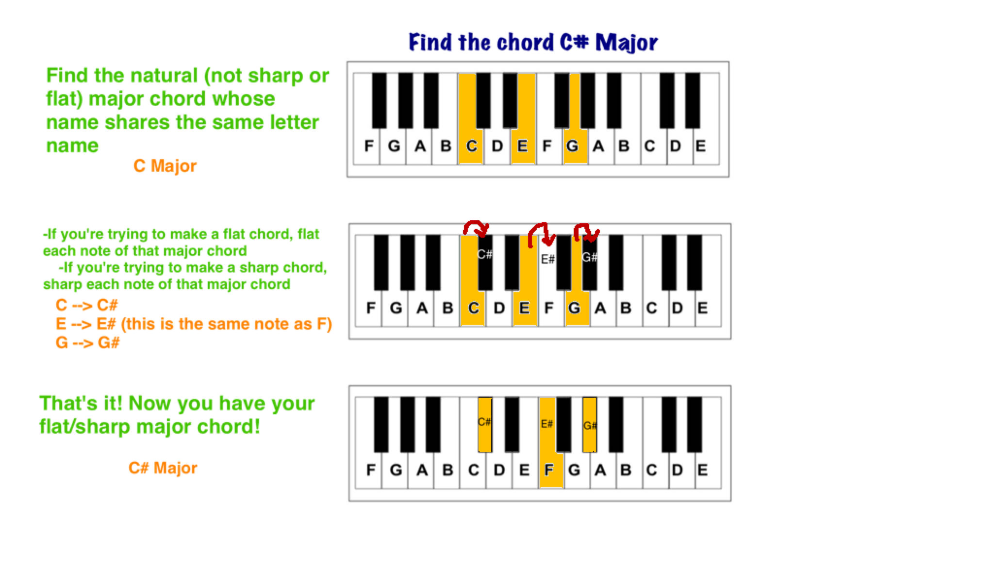 Find any major or minor chord part ii play jewish music find sharp or flat major chords infographic using c major as an example hexwebz Gallery