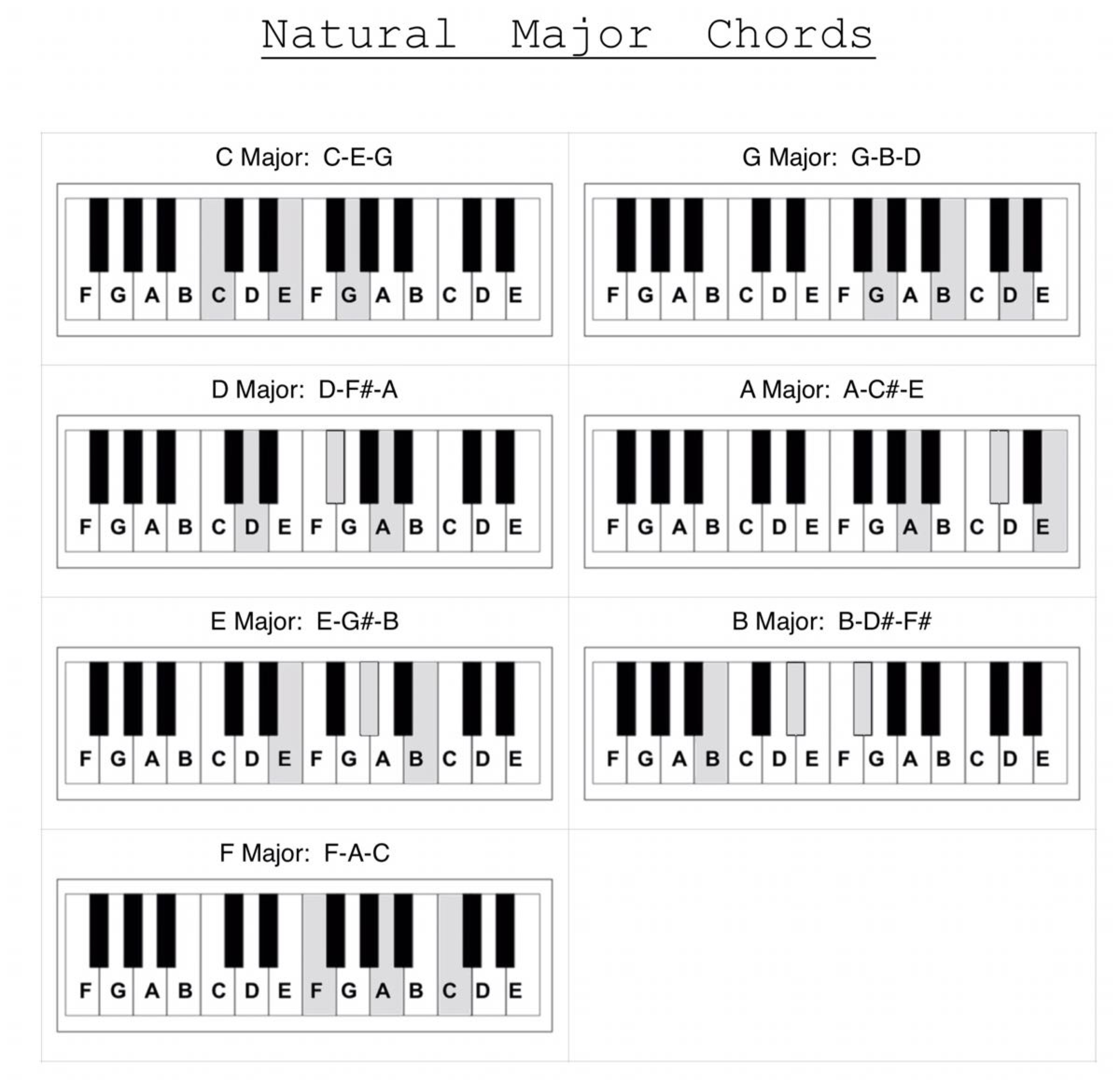 find any major or minor chord part ii play jewish music chart shows the natural major chords c d e f g